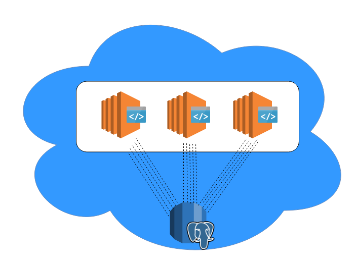 Clouductivity - Scaling Postgres in AWS and Google Cloud - Postgres